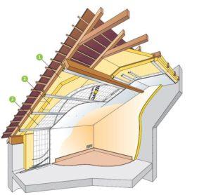 travaux de rénovation, utilisez le devis isolation toiture